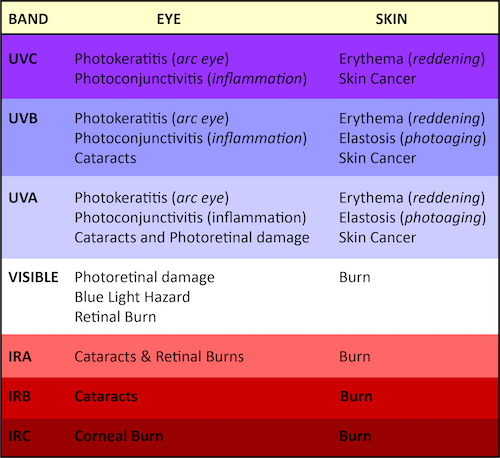 Health-Effects-from-Optical-Radiation-UVC-UVB-UVA-Visible-IRA-IRB-IRC